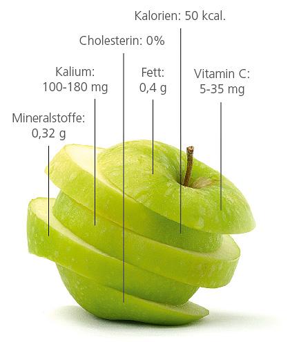 Nährwerte des Apfels
